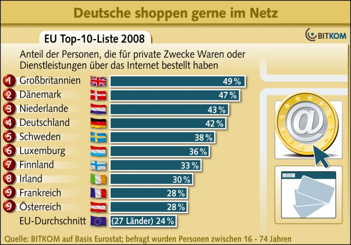 Online-Shopping in Deutschland