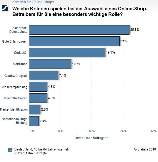 Welche Kriterien spielen bei der Auswahl eines Online-Shop Betreibers für Sie eine besonders wichtige Rolle ?