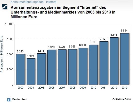 "Konsumentenausgaben im Segment ""Internet"" - 2003 bis 2013"
