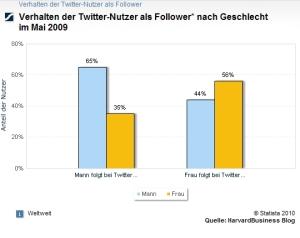 Anzahl der Twitter Nutzer nach Geschlecht - Copyright Horizont Stat