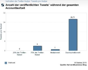 Anzahl der veröffentlichten Tweets - Copyright Horizont Stat