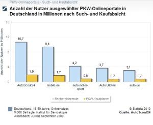 """PKW Online-Portal """"Such- und Kaufabsichten"""""""