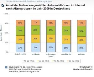 Nutzer der Automobilbörsen nach Altersgruppen