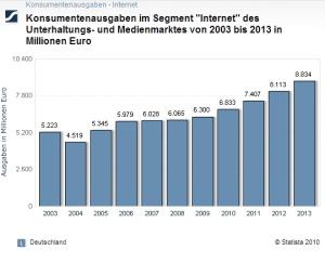Statistik Konsumentenausgaben im Internet bis 2013 in Millionen EURO