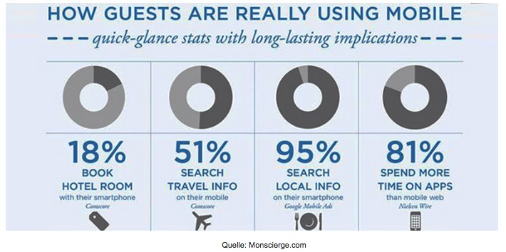 Statistik Digitaler Gast und Mobile Nutzung